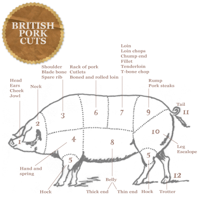 ginger-pig-pork-cuts-uk